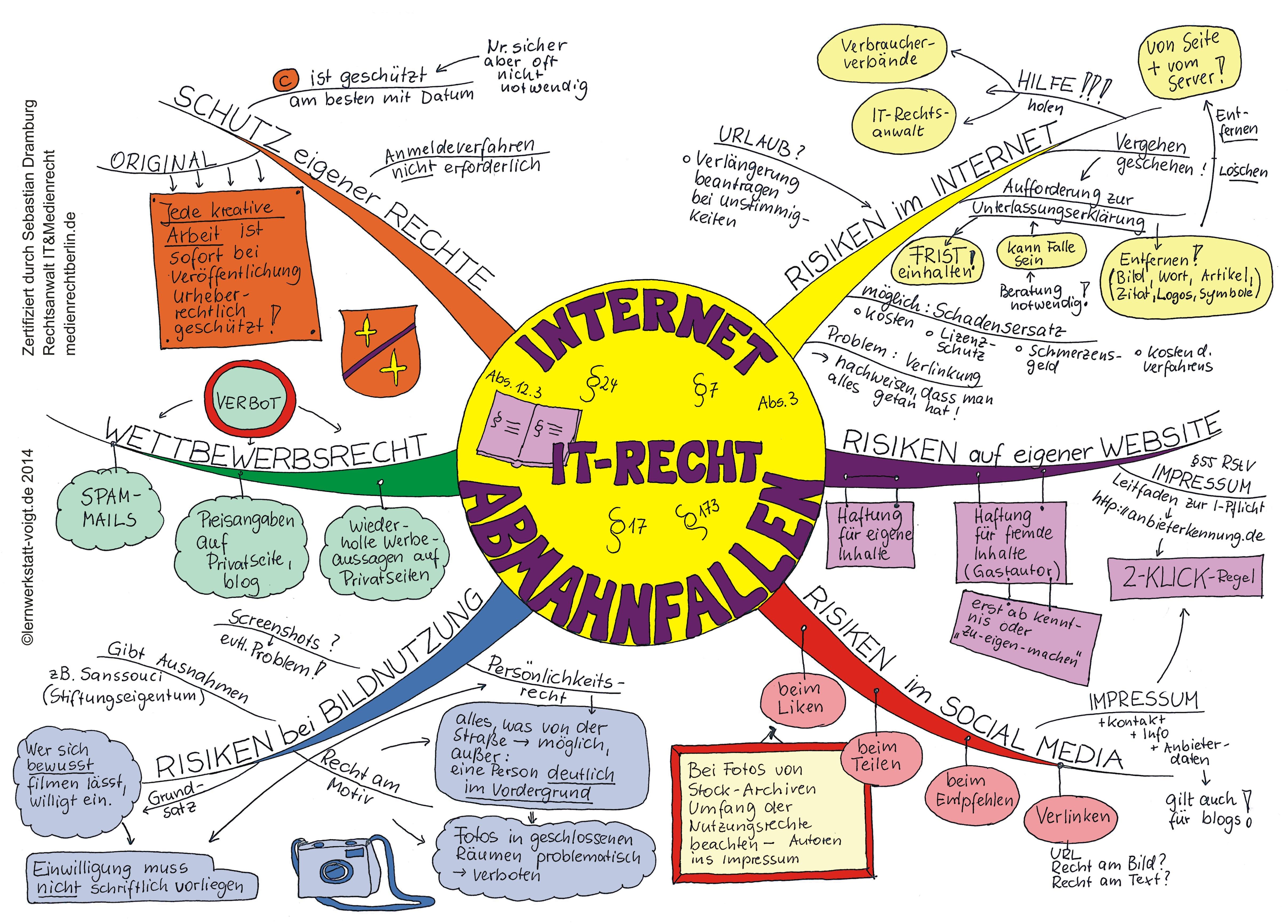 Mindmap: Abmahnfallen im Internet